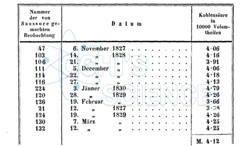 Über Kohlensäure-Bestimmung der atmosphärischen Luft - Nicolas Théodore de Saussure.