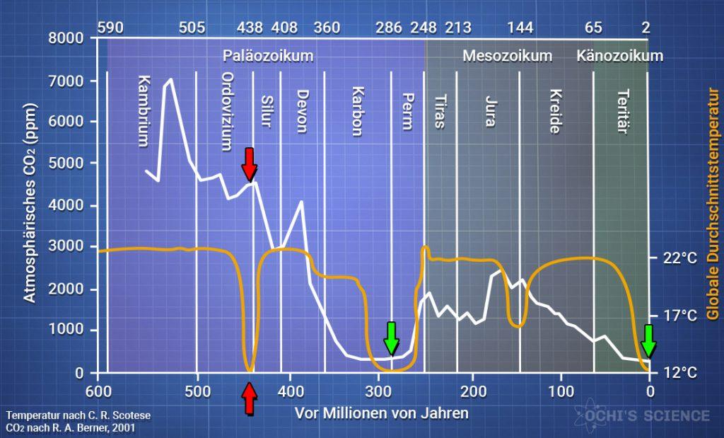 CO2 - Globale Durchschnittstemperatur - 600 Millionen Jahre