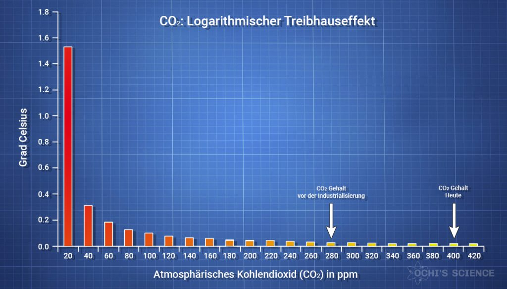 CO2 Logarithmischer Treibhauseffekt