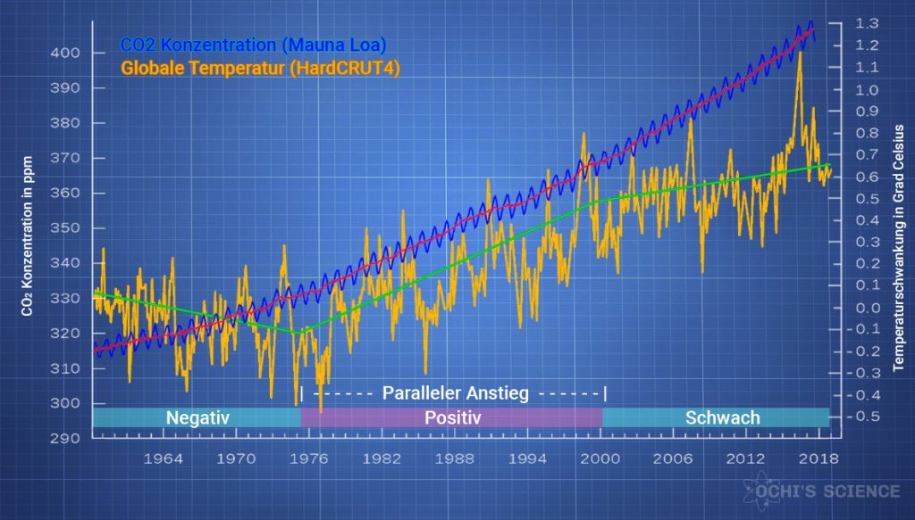 CO2 und Temperatur
