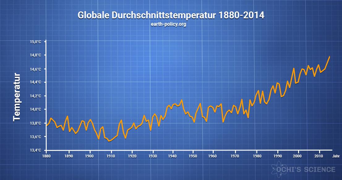 Globale Durchschnittstemperatur 1880-2014