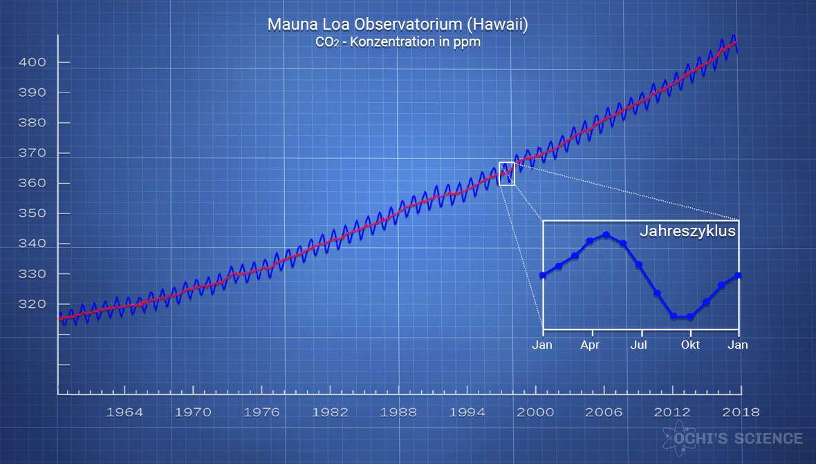Mauna Loa CO2 Konzentration
