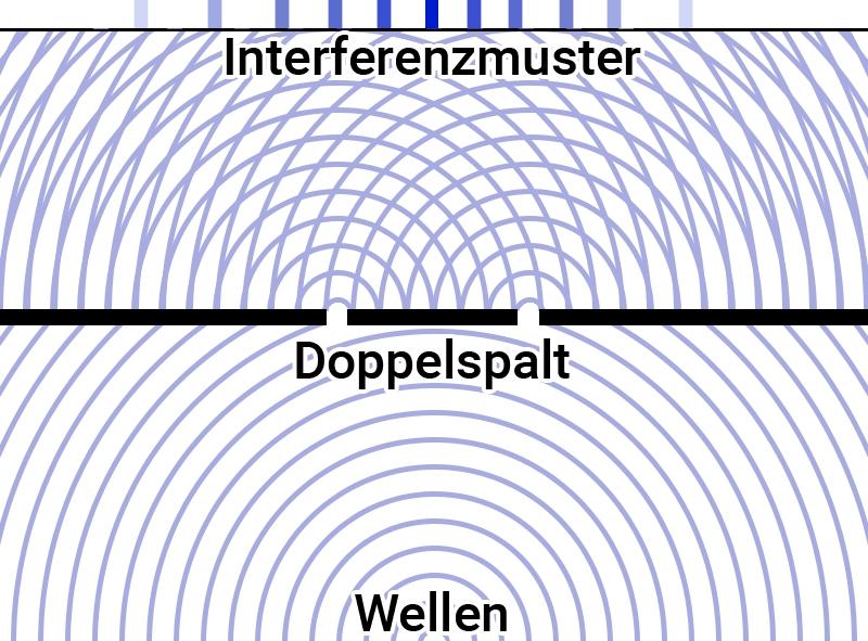 Doppeltspaltexperiment Interferenzmuster