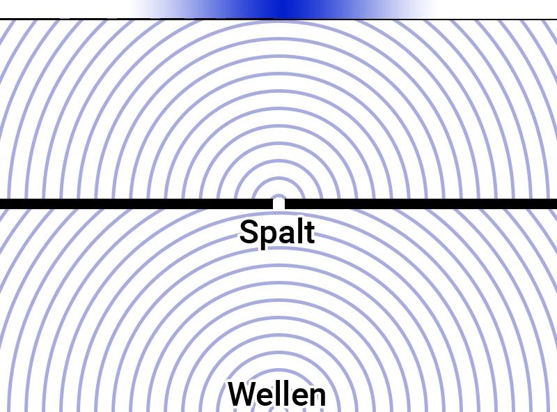Wellen durch 1 Spalt